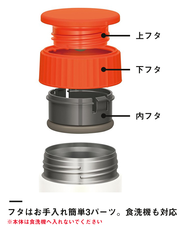 サーモス 真空断熱スープジャー 300ml(JBQ-300B)フタはお手入れ簡単3パーツ。食洗機も対応 ※本体は食洗機へ入れないでください
