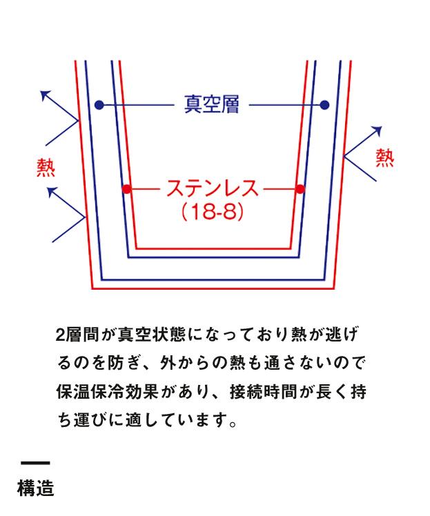 サーモステンレスマグ(TS-1428)構造