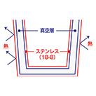フタ付ステンレスサーモタンブラー(TS-1437)飲み頃温度をキープします
